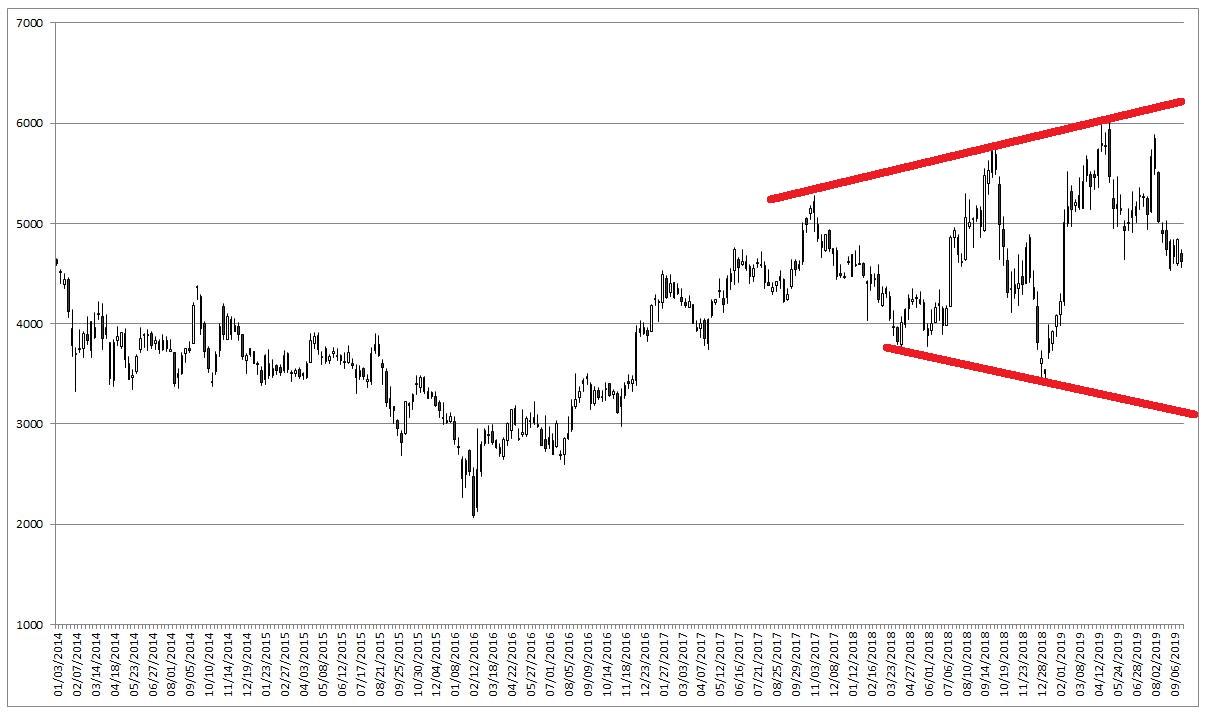 ソフトバンク 今日 の 株価