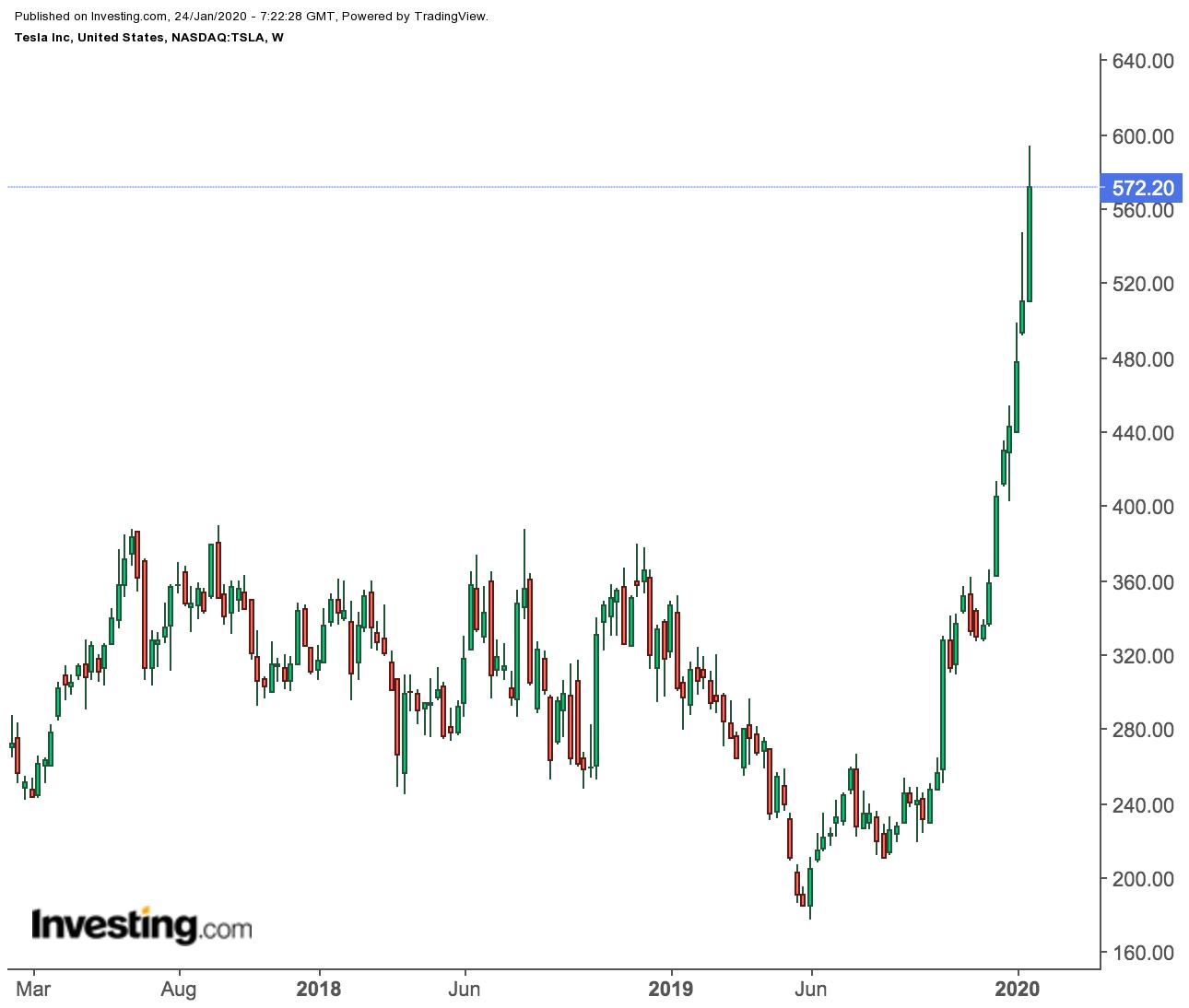 テスラ 株価