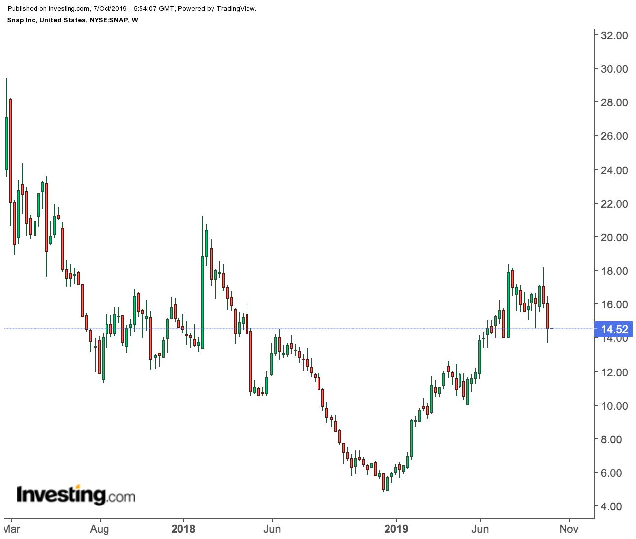 株価 スナップ チャット